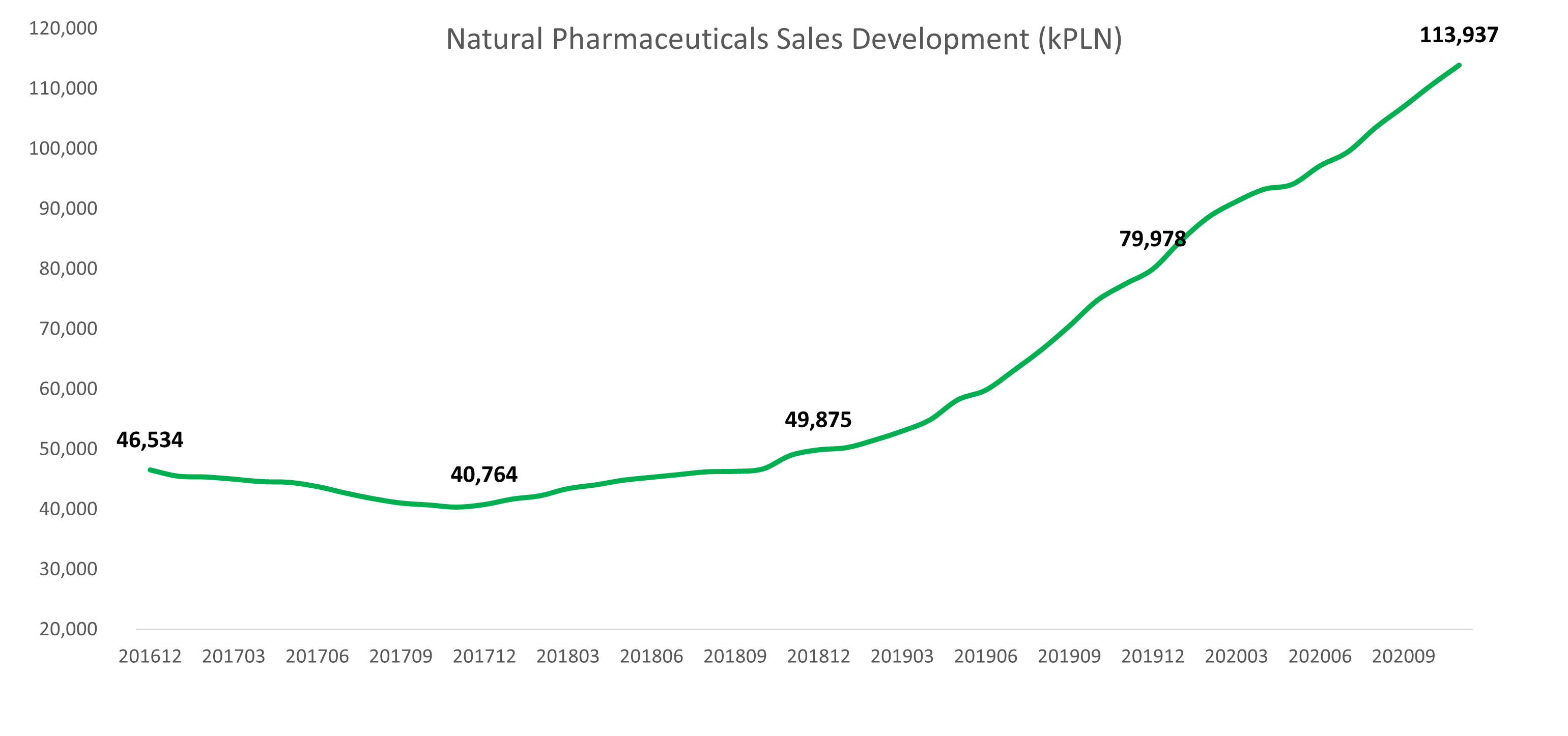 Natural Pharmaceuticals Sales